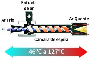 funcionamento arrefecedor vortex 01 300x200 1